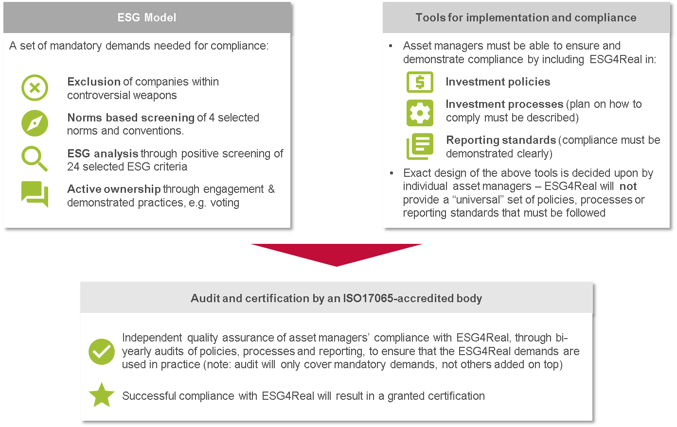 Illustration of the ESG4Real standard and its three main components: ESG-model, Tools for implementation and compliance, and Audit and certification by an ISO17065-accredited body