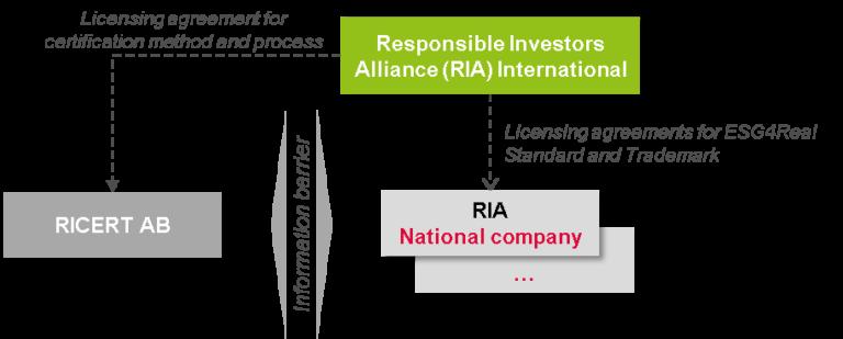 RIA International organisational chart